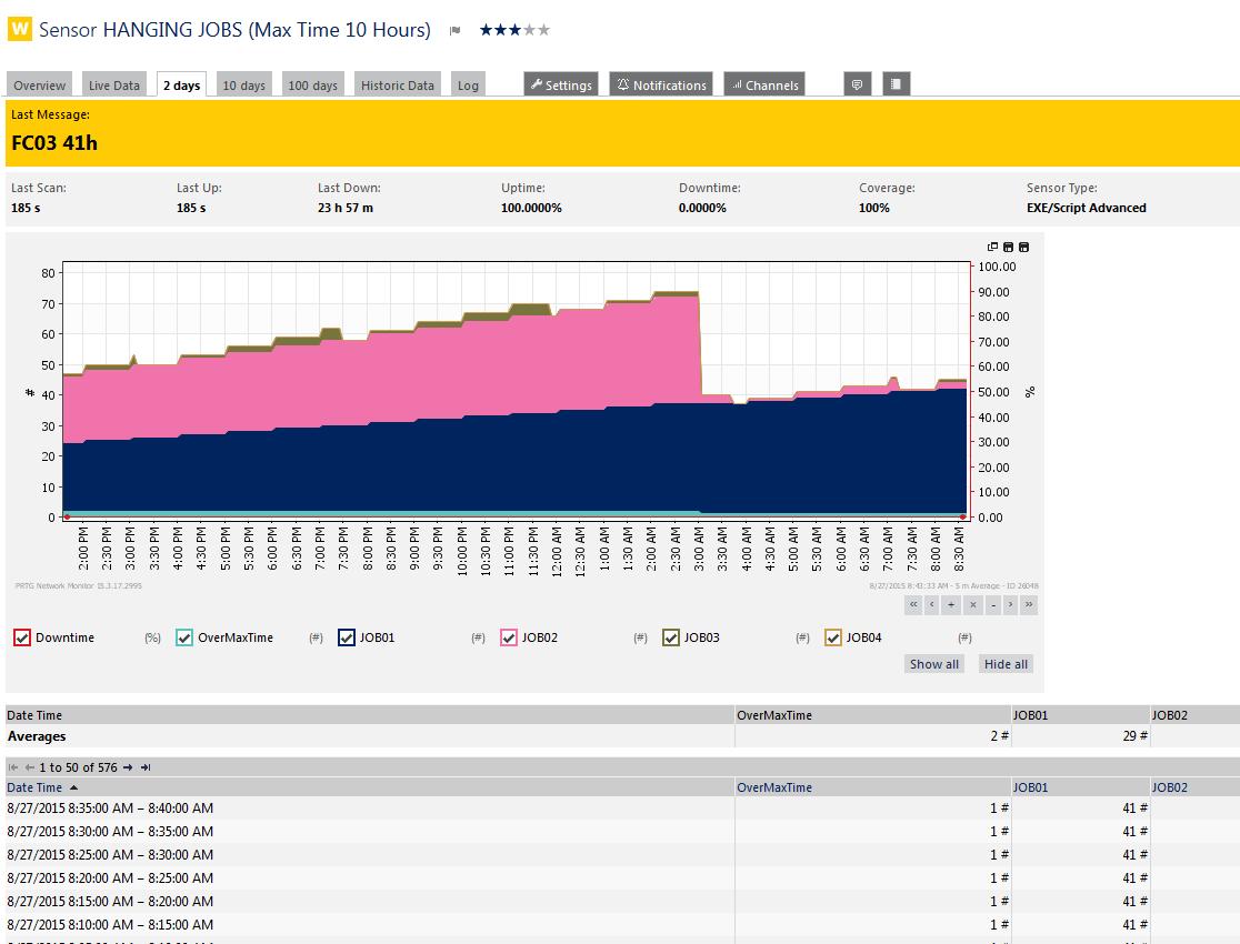 Veeam Backup & Replication Monitoring with PRTG Plugins