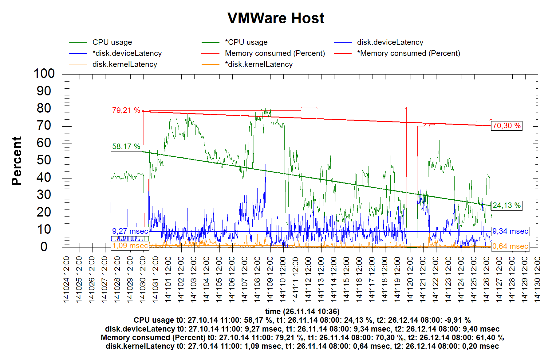VMWare Host sensor 30 Days Trend without 'Trend Lines'