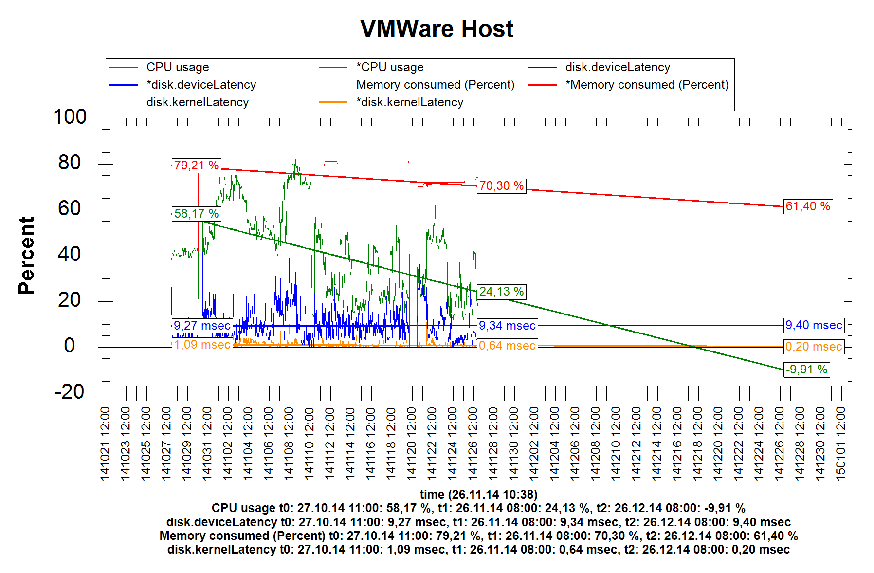 VMWare Host sensor 30 Days Trend with 'Trend Lines'